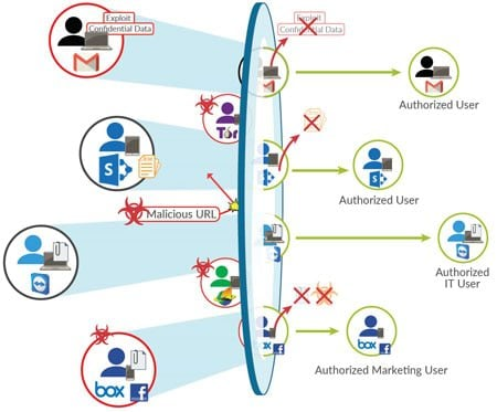 Network Firewall là gì