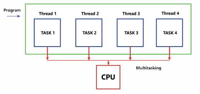 Bộ xử lý CPU là gì? và Cách hoạt động của các luồng 2